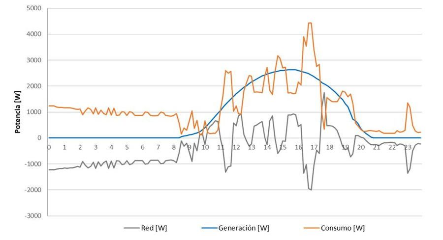 datos consumo energía